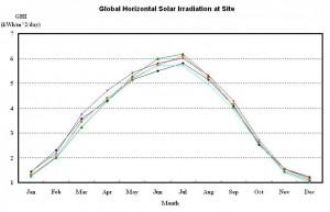 Graph solar irradiation