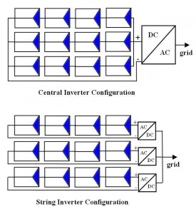 solar inverter configurations