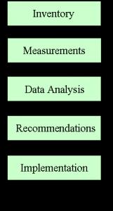 Energy Audit Schematic